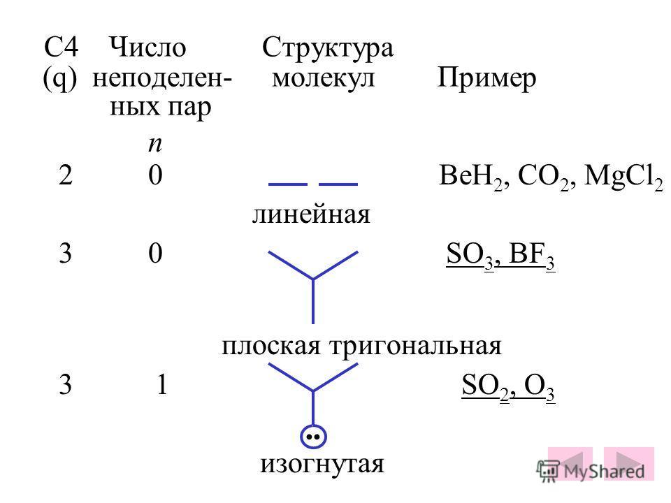 С4 Число Структура (q) неподелен- молекул Пример ных пар n 2 0 BeH 2, CO 2, MgCl 2 линейная 3 0 SO 3, BF 3 плоская тригональная 3 1 SO 2, O 3 изогнутая