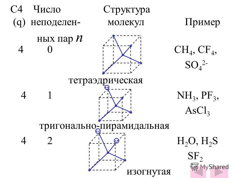 С4 Число Структура (q) неподелен- молекул Пример ных пар n 4 0 СН 4, CF 4, SO 4 2- тетраэдрическая 4 1 NH 3, PF 3, AsCl 3 тригонально-пирамидальная 4 2 H 2 O, H 2 S SF 2 изогнутая..