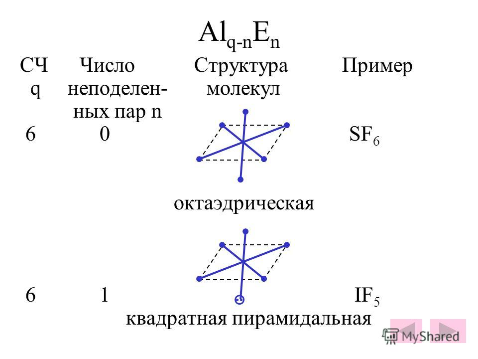Al q-n E n СЧ Число Структура Пример q неподелен- молекул ных пар n 6 0 SF 6 октаэдрическая 6 1 IF 5 квадратная пирамидальная..