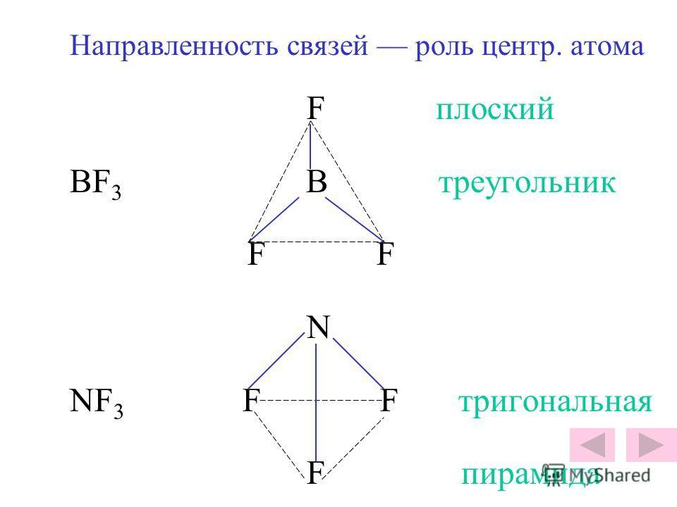 Направленность связей роль центр. атома F плоский BF 3 B треугольник F N NF 3 F F тригональная F пирамида