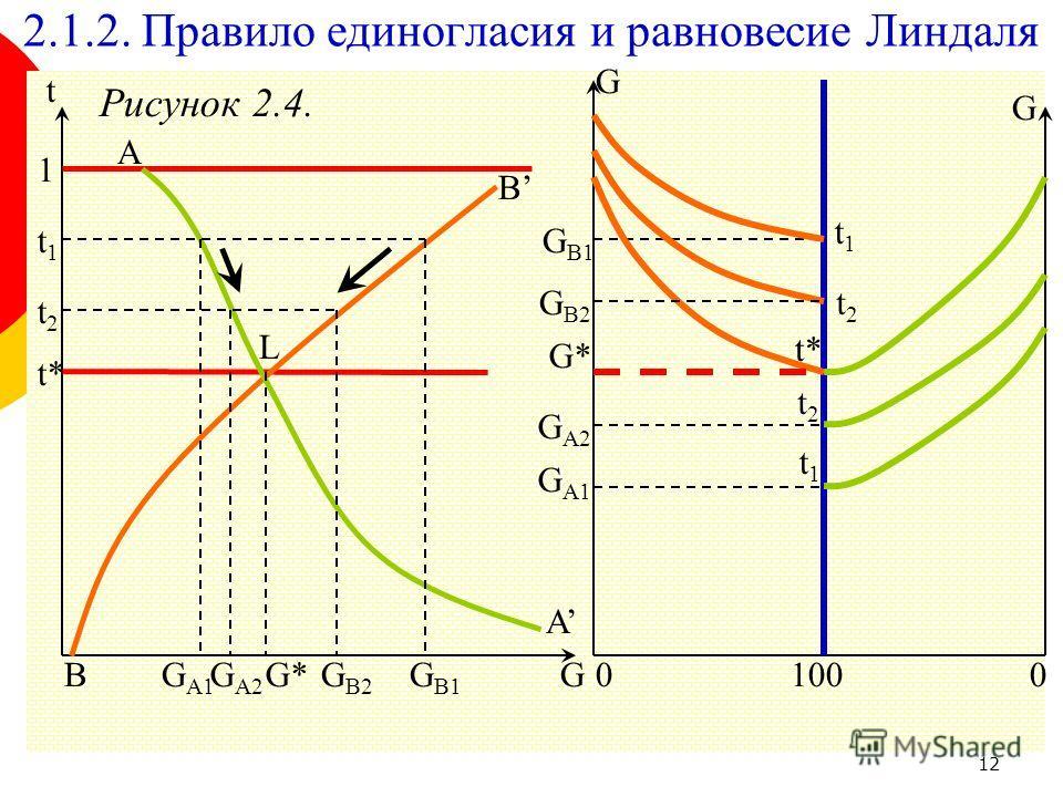 12 Рисунок 2.4. 2.1.2. Правило единогласия и равновесие Линдаля G t 1 A A B B t* G* L t1t1 t2t2 G А1 G А2 G В1 G В2 100 G G 00 G* G В1 G А1 G В2 G А2 t1t1 t1t1 t2t2 t2t2 t*