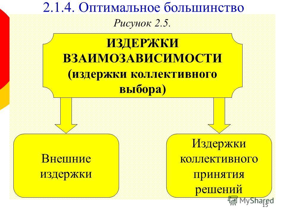 15 Рисунок 2.5. Издержки коллективного принятия решений ИЗДЕРЖКИ ВЗАИМОЗАВИСИМОСТИ (издержки коллективного выбора) Внешние издержки 2.1.4. Оптимальное большинство
