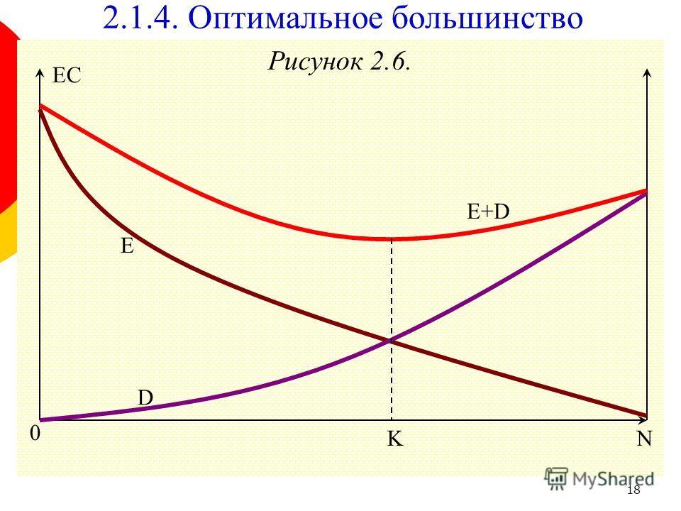 18 Рисунок 2.6. 2.1.4. Оптимальное большинство 0 E+D D E KN EC