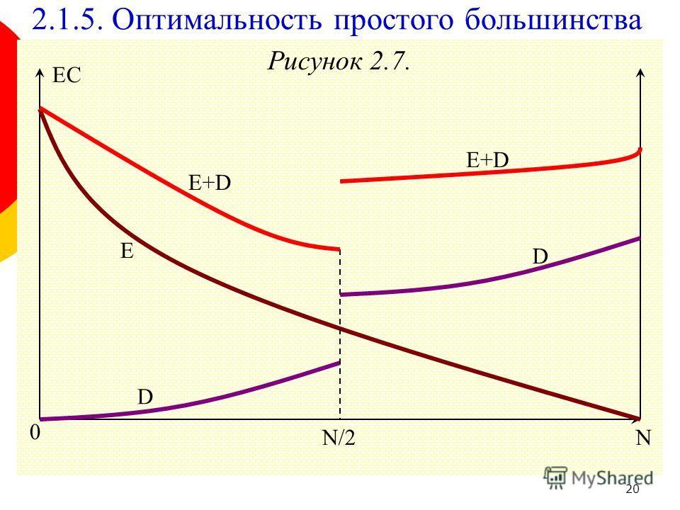 20 Рисунок 2.7. 0 E+D D E N/2N EC 2.1.5. Оптимальность простого большинства D E+D