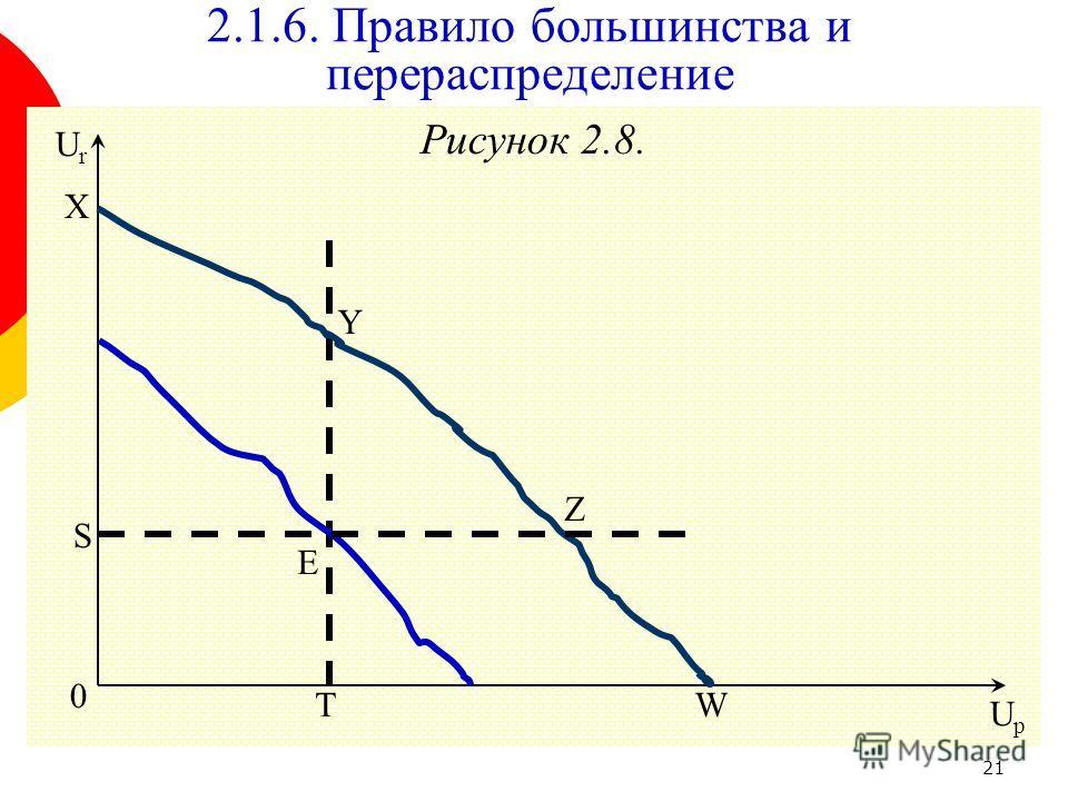 21 Рисунок 2.8. 0 Y S E T UpUp UrUr 2.1.6. Правило большинства и перераспределение Z X W