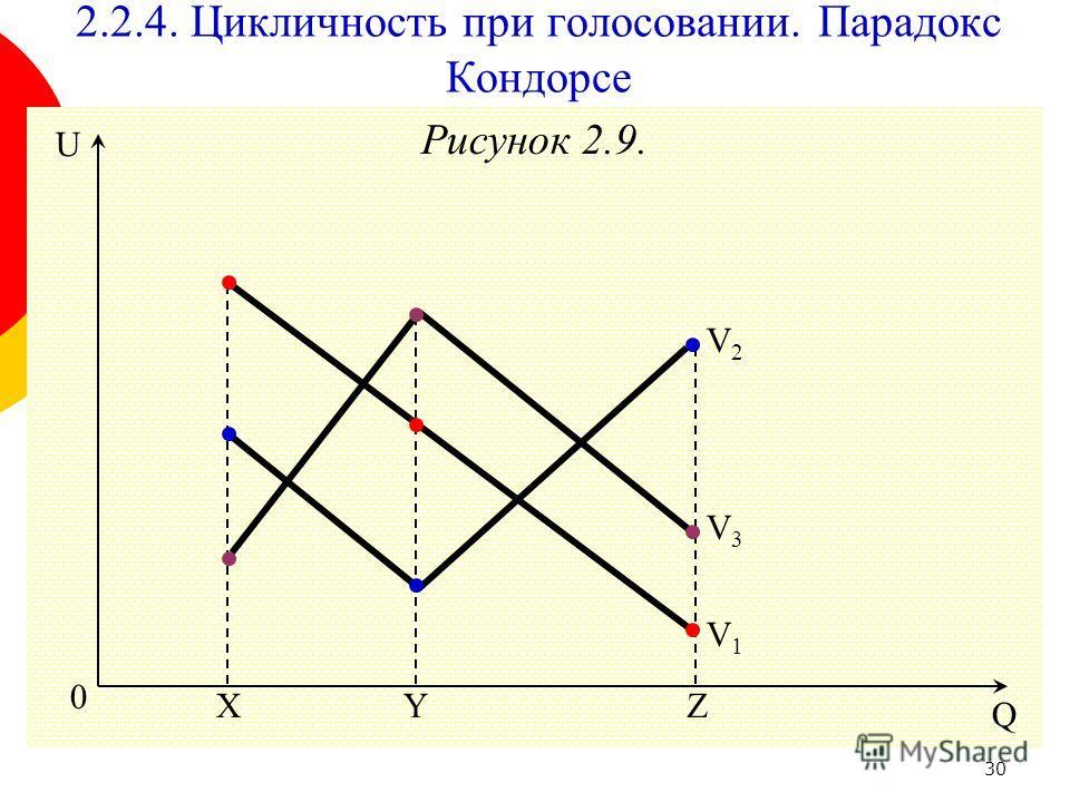 30 Рисунок 2.9. 0 Y Q U ZX V2V2 2.2.4. Цикличность при голосовании. Парадокс Кондорсе V3V3 V1V1