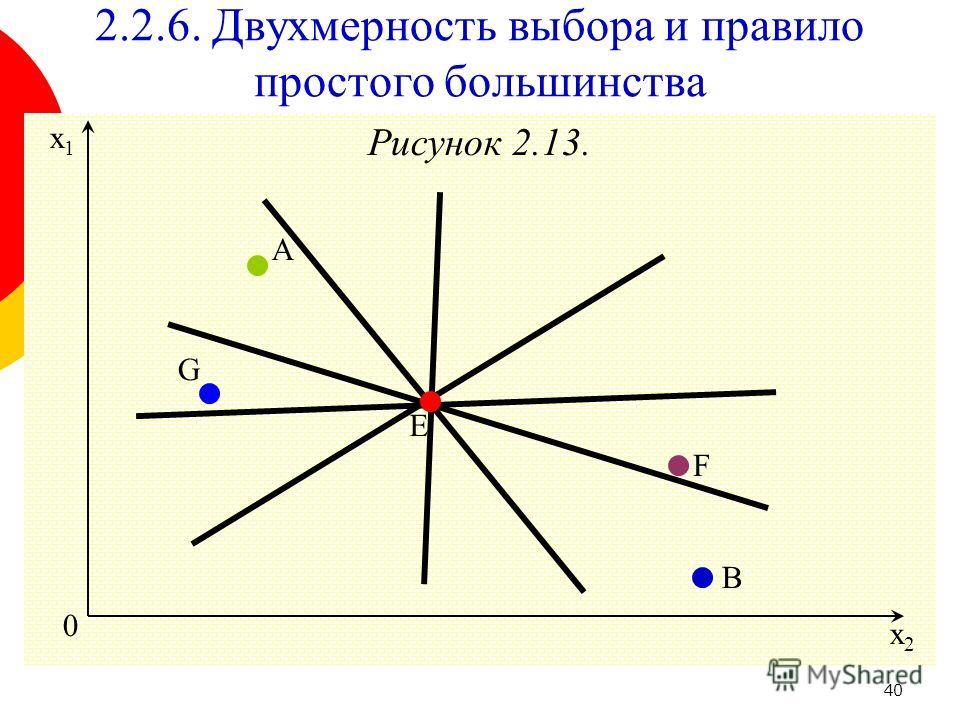 40 Рисунок 2.13. 0 A x2x2 x1x1 E G B F 2.2.6. Двухмерность выбора и правило простого большинства