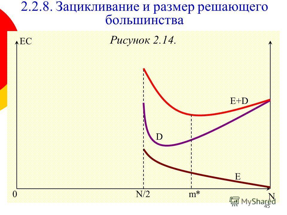 45 Рисунок 2.14. 0 E+D m* E N/2 N EC D 2.2.8. Зацикливание и размер решающего большинства