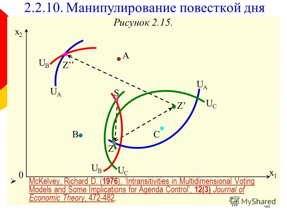 48 Рисунок 2.15. McKelvey, Richard D. ( 1976 ), Intransitivities in Multidimensional Voting Models and Some Implications for Agenda Control, 12(3) Journal of Economic Theory, 472-482. McKelvey, Richard D. ( 1976 ), Intransitivities in Multidimensiona