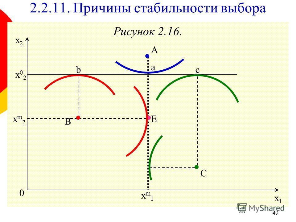 49 Рисунок 2.16. 0 x1x1 x2x2 E 2.2.11. Причины стабильности выбора C B A x02x02 с a b xm2xm2 xm1xm1