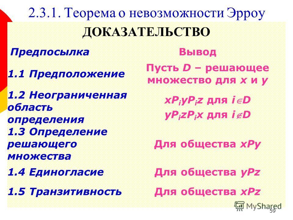 59 ДОКАЗАТЕЛЬСТВО 2.3.1. Теорема о невозможности Эрроу ПредпосылкаВывод 1.1 Предположение Пусть D – решающее множество для x и y 1.2 Неограниченная область определения xP i yP i z для iD yP i zP i x для iD 1.3 Определение решающего множества Для обще