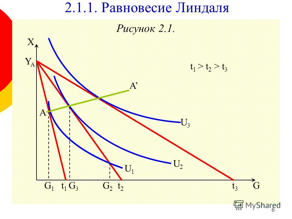 6 Рисунок 2.1. G3G3 2.1.1. Равновесие Линдаля G X YAYA A A t1t1 t2t2 t3t3 U1U1 U2U2 U3U3 G1G1 G2G2 t 1 > t 2 > t 3