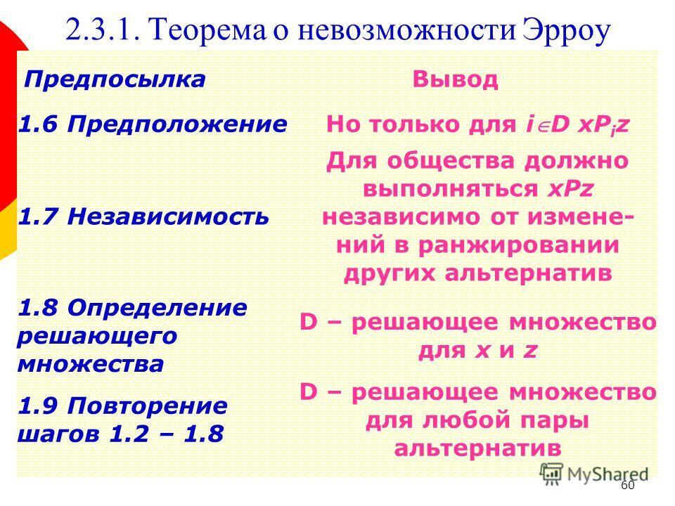 60 2.3.1. Теорема о невозможности Эрроу 1.6 Предположение Но только для iD xP i z 1.7 Независимость Для общества должно выполняться xPz независимо от измене- ний в ранжировании других альтернатив ПредпосылкаВывод 1.8 Определение решающего множества D