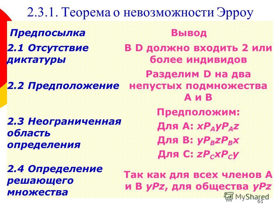 61 2.3.1. Теорема о невозможности Эрроу 2.1 Отсутствие диктатуры В D должно входить 2 или более индивидов 2.2 Предположение Разделим D на два непустых подмножества A и B ПредпосылкаВывод 2.3 Неограниченная область определения Предположим: Для А: xP A