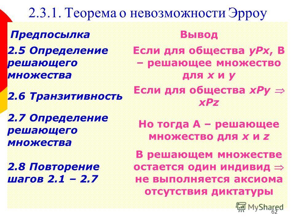 62 2.3.1. Теорема о невозможности Эрроу 2.5 Определение решающего множества Если для общества yPx, В – решающее множество для x и y ПредпосылкаВывод 2.6 Транзитивность Если для общества xPy xPz 2.7 Определение решающего множества Но тогда А – решающе
