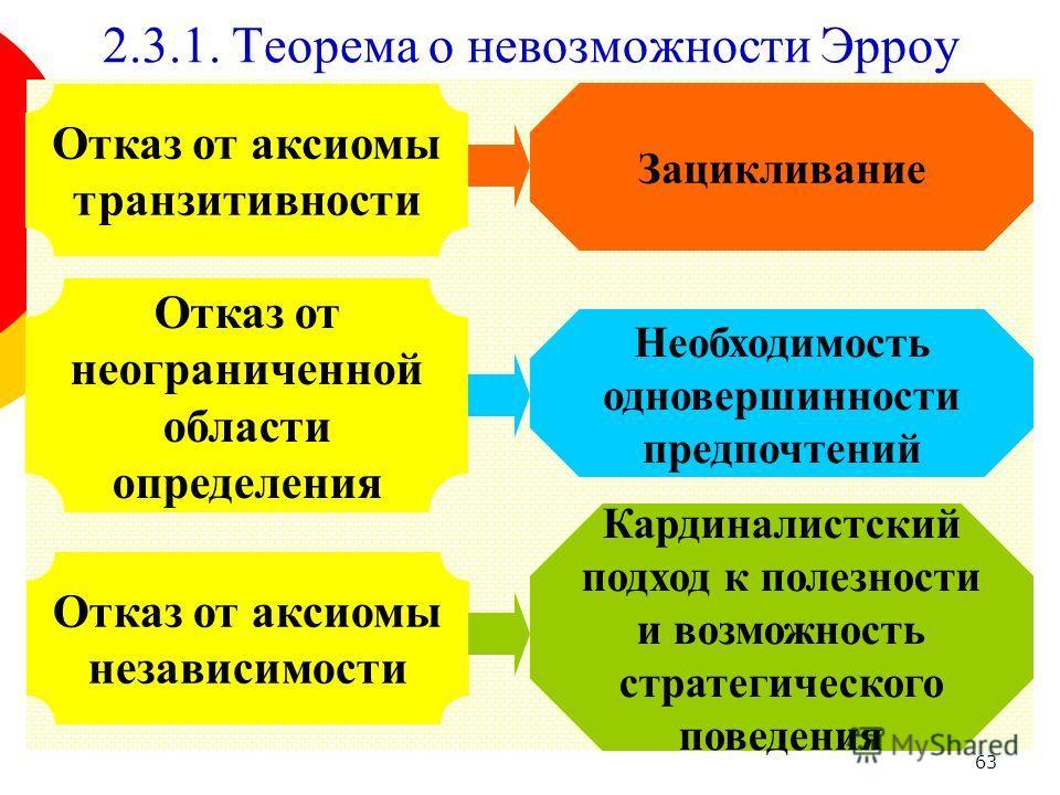 63 Отказ от аксиомы транзитивности Отказ от неограниченной области определения 2.3.1. Теорема о невозможности Эрроу Отказ от аксиомы независимости Зацикливание Необходимость одновершинности предпочтений Кардиналистский подход к полезности и возможнос