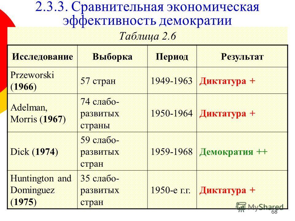 68 Таблица 2.6 2.3.3. Сравнительная экономическая эффективность демократии ИсследованиеВыборкаПериодРезультат Przeworski (1966) 57 стран1949-1963Диктатура + Adelman, Morris (1967) 74 слабо- развитых страны 1950-1964Диктатура + Dick (1974) 59 слабо- р