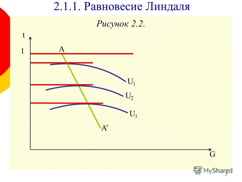 7 Рисунок 2.2. 2.1.1. Равновесие Линдаля G t 1 A A U1U1 U2U2 U3U3