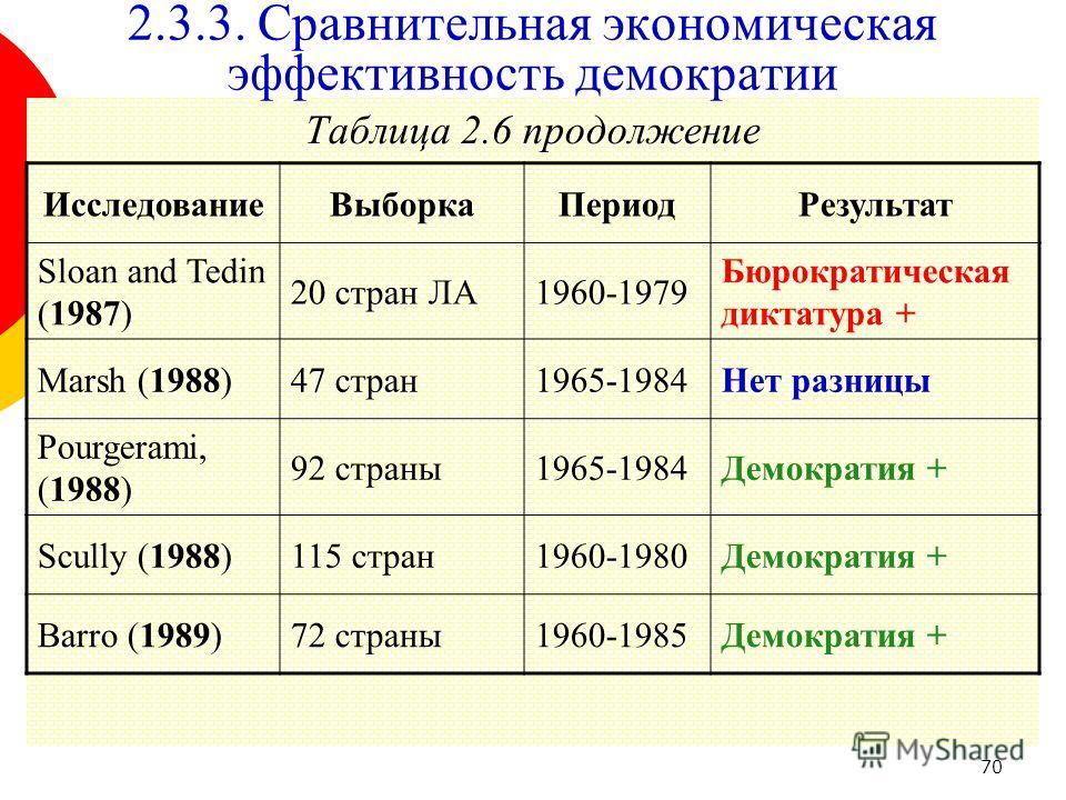 70 Таблица 2.6 продолжение 2.3.3. Сравнительная экономическая эффективность демократии ИсследованиеВыборкаПериодРезультат Sloan and Tedin (1987) 20 стран ЛА1960-1979 Бюрократическая диктатура + Marsh (1988)47 стран1965-1984Нет разницы Pourgerami, (19