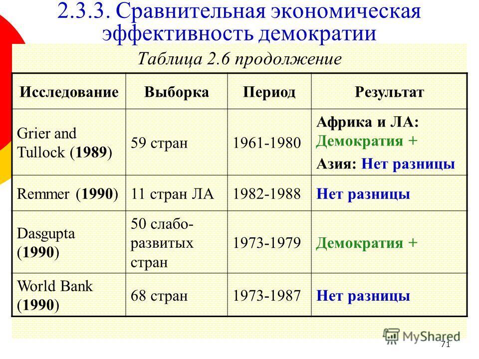 71 Таблица 2.6 продолжение 2.3.3. Сравнительная экономическая эффективность демократии ИсследованиеВыборкаПериодРезультат Grier and Tullock (1989) 59 стран1961-1980 Африка и ЛА: Демократия + Азия: Нет разницы Remmer (1990)11 стран ЛА1982-1988Нет разн