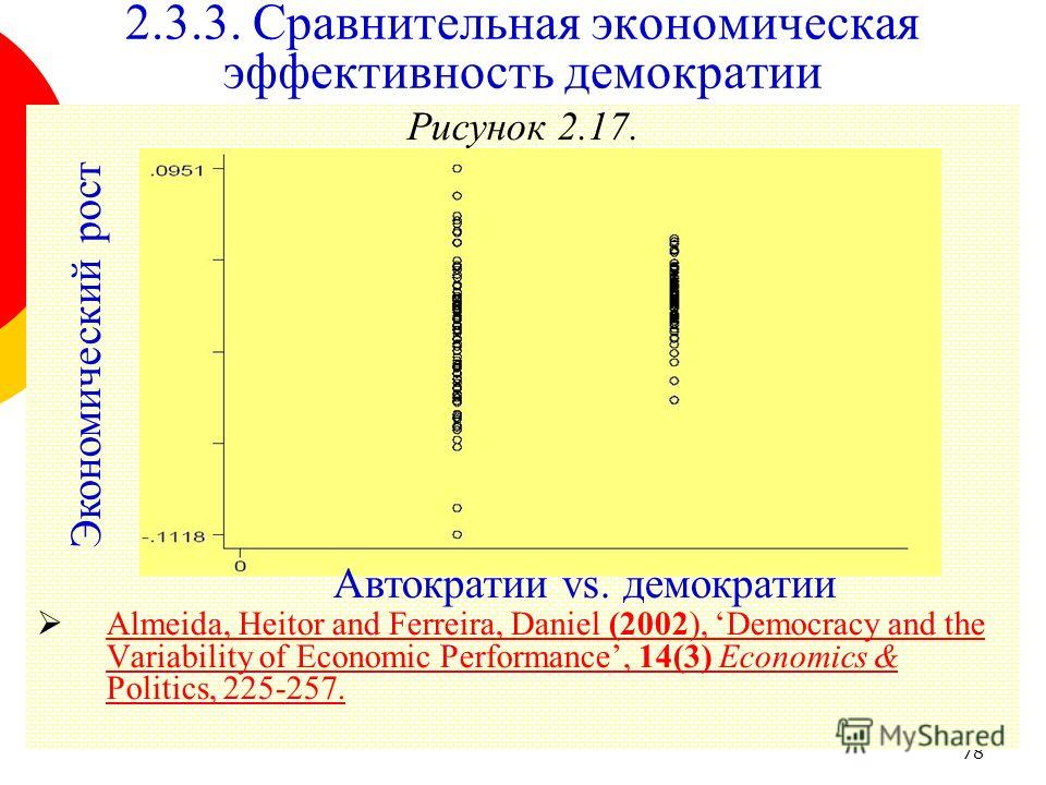 78 Рисунок 2.17. Almeida, Heitor and Ferreira, Daniel (2002), Democracy and the Variability of Economic Performance, 14(3) Economics & Politics, 225-257. Almeida, Heitor and Ferreira, Daniel (2002), Democracy and the Variability of Economic Performan
