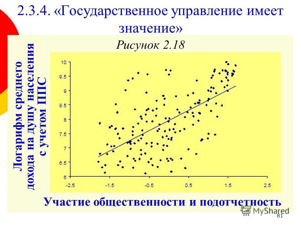 81 Рисунок 2.18 2.3.4. «Государственное управление имеет значение» Участие общественности и подотчетность Логарифм среднего дохода на душу населения с учетом ППС