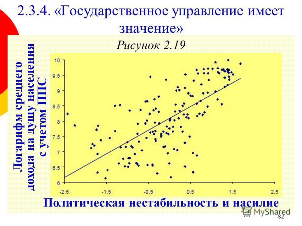 82 Рисунок 2.19 2.3.4. «Государственное управление имеет значение» Политическая нестабильность и насилие Логарифм среднего дохода на душу населения с учетом ППС
