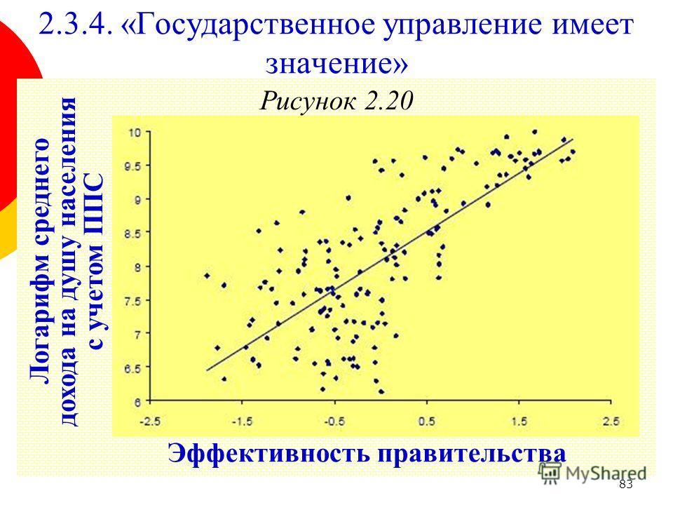 83 Рисунок 2.20 2.3.4. «Государственное управление имеет значение» Эффективность правительства Логарифм среднего дохода на душу населения с учетом ППС