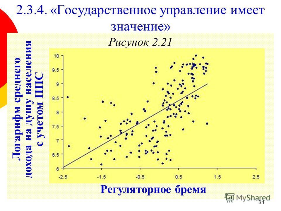 84 Рисунок 2.21 2.3.4. «Государственное управление имеет значение» Регуляторное бремя Логарифм среднего дохода на душу населения с учетом ППС
