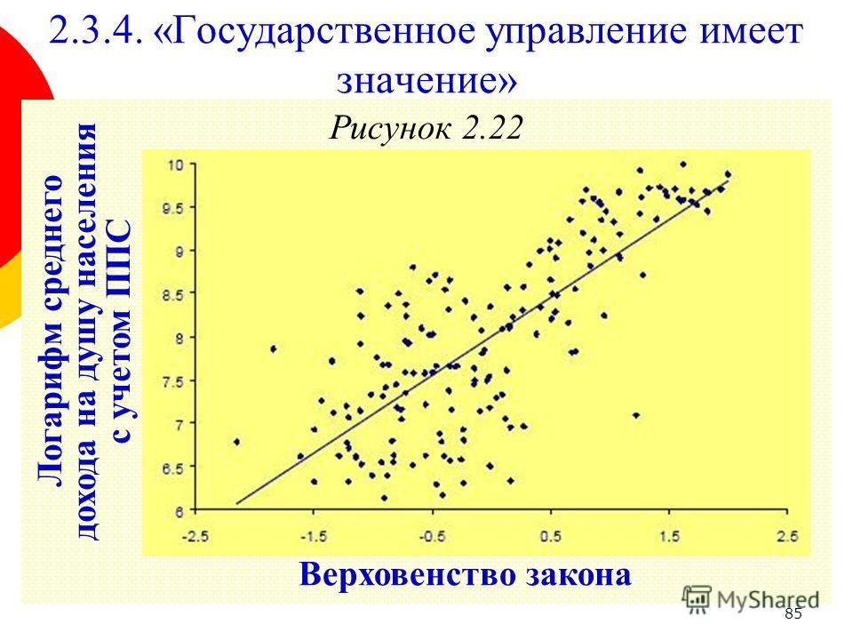 85 Рисунок 2.22 2.3.4. «Государственное управление имеет значение» Верховенство закона Логарифм среднего дохода на душу населения с учетом ППС