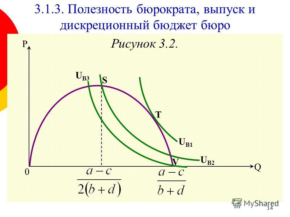 14 Рисунок 3.2. 3.1.3. Полезность бюрократа, выпуск и дискреционный бюджет бюро Q 0 P V S T U B3 U B2 U B1