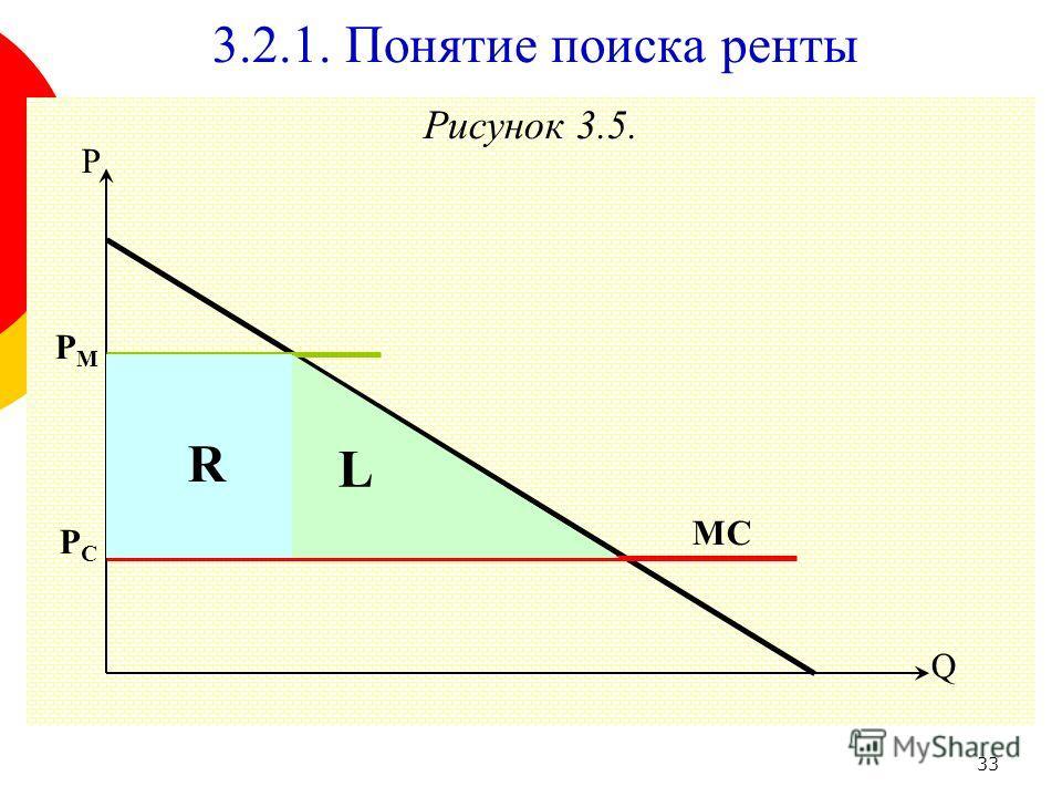 33 Рисунок 3.5. 3.2.1. Понятие поиска ренты Q P PСPС MC PMPM R L