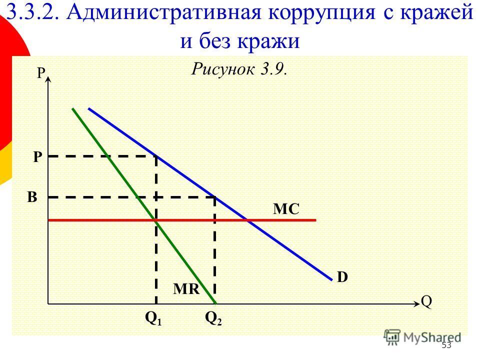 53 Рисунок 3.9. Q P B D P 3.3.2. Административная коррупция с кражей и без кражи Q2Q2 MC Q1Q1 MR