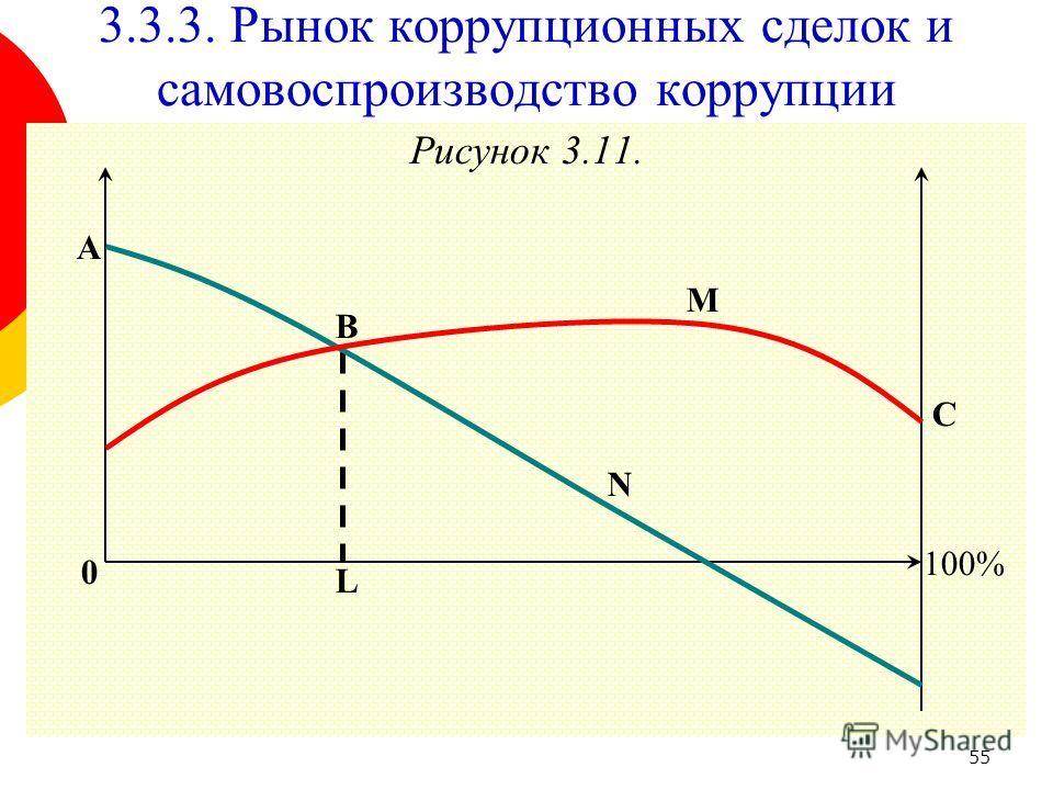 55 Рисунок 3.11. 100% A M 0 3.3.3. Рынок коррупционных сделок и самовоспроизводство коррупции N L C B