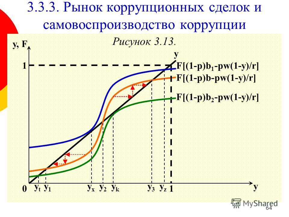 64 Рисунок 3.13. y y, F 1 0 3.3.3. Рынок коррупционных сделок и самовоспроизводство коррупции y1y1 F[(1-p)b-pw(1-y)/r] y 1 y2y2 y3y3 F[(1-p)b 1 -pw(1-y)/r] F[(1-p)b 2 -pw(1-y)/r] yzyz yxyx ykyk ytyt