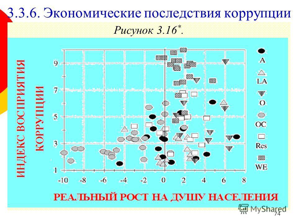 74 Рисунок 3.16 *. 3.3.6. Экономические последствия коррупции