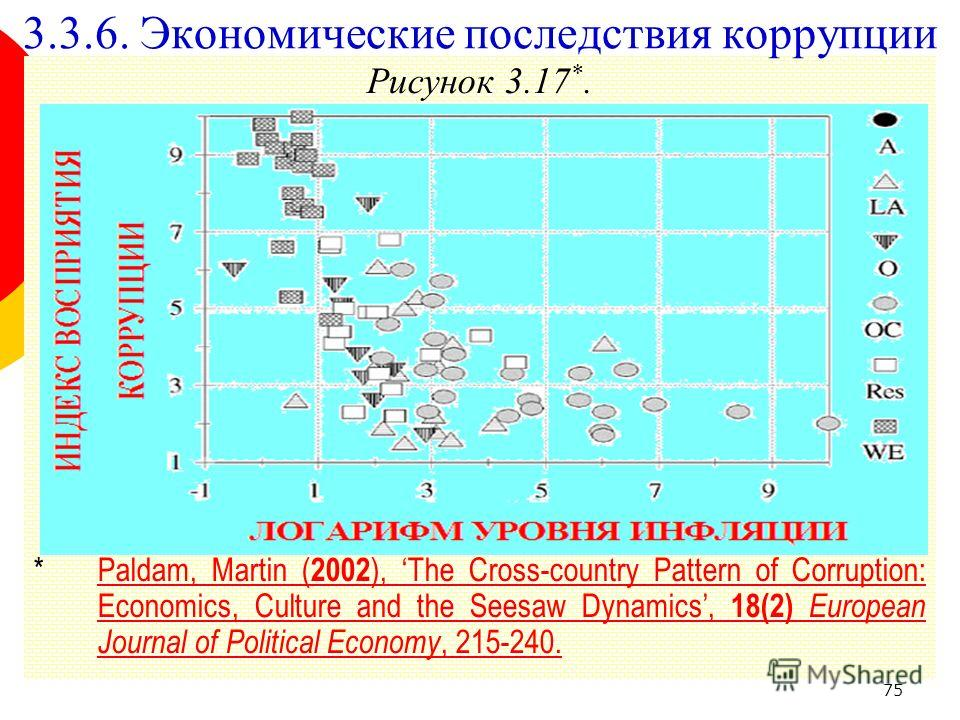 75 Рисунок 3.17 *. *Paldam, Martin ( 2002 ), The Cross-country Pattern of Corruption: Economics, Culture and the Seesaw Dynamics, 18(2) European Journal of Political Economy, 215-240.Paldam, Martin ( 2002 ), The Cross-country Pattern of Corruption: E