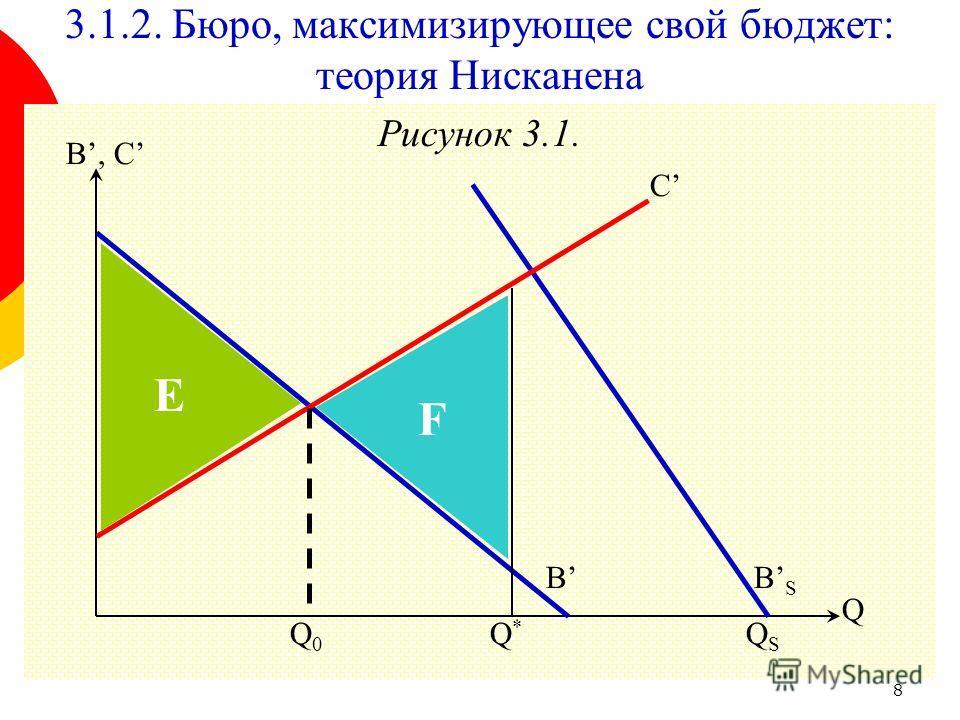 8 3.1.2. Бюро, максимизирующее свой бюджет: теория Нисканена Рисунок 3.1. B, C B Q F E QSQS Q*Q* Q0Q0 C BSBS