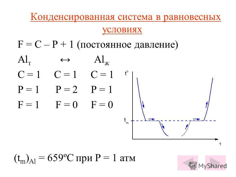 Конденсированная система в равновесных условиях F = C – P + 1 (постоянное давление) Al т Al ж C = 1 C = 1 C = 1 P = 1 P = 2 P = 1 F = 1 F = 0 F = 0 (t m ) Al = 659ºC при Р = 1 атм