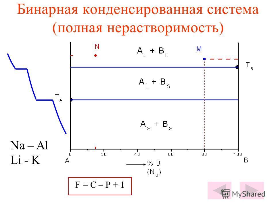 Бинарная конденсированная система (полная нерастворимость) Na – Al Li - K F = C – P + 1