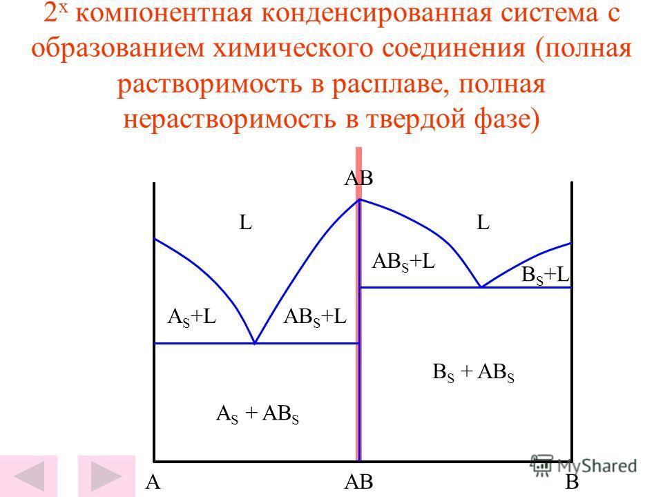 2 х компонентная конденсированная система с образованием химического соединения (полная растворимость в расплаве, полная нерастворимость в твердой фазе) LL A S + AB S B S + AB S AB S +L A S +L B S +L ABBA