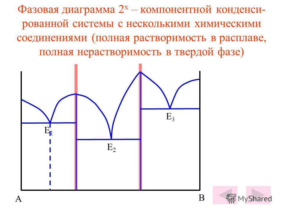 Фазовая диаграмма 2 х – компонентной конденси- рованной системы с несколькими химическими соединениями (полная растворимость в расплаве, полная нерастворимость в твердой фазе) Е1Е1 Е2Е2 Е3Е3 А В