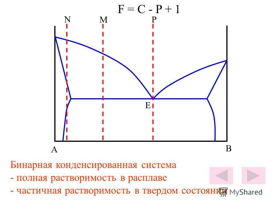 A B E N MP F = C - P + 1 Бинарная конденсированная система - полная растворимость в расплаве - частичная растворимость в твердом состоянии