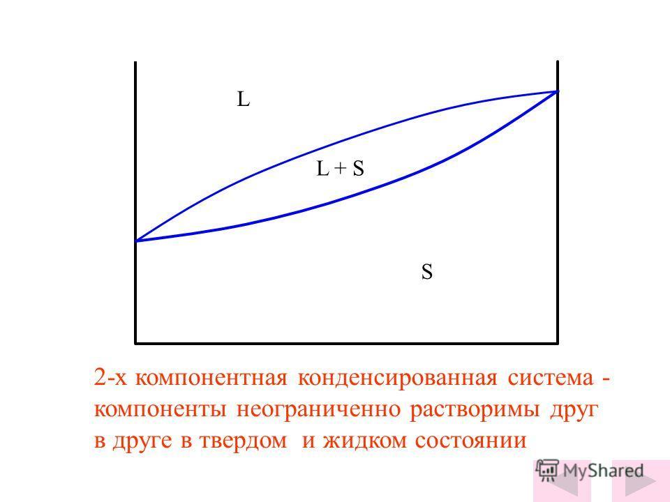L + S L S 2-х компонентная конденсированная система - компоненты неограниченно растворимы друг в друге в твердом и жидком состоянии