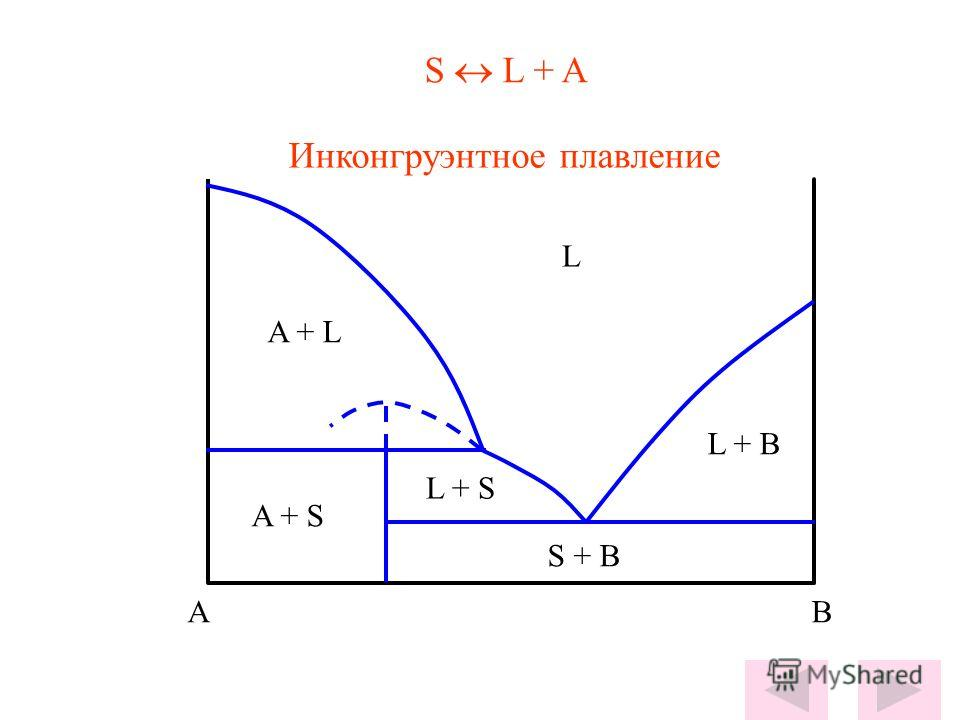 L AB S + B L + B A + S A + L L + S S L + A Инконгруэнтное плавление