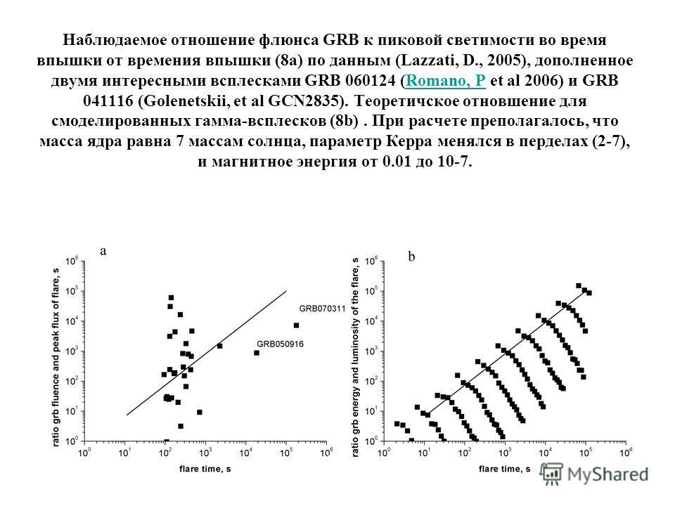 Наблюдаемое отношение флюнса GRB к пиковой светимости во время впышки от времения впышки (8a) по данным (Lazzati, D., 2005), дополненное двумя интересными всплесками GRB 060124 (Romano, P et al 2006) и GRB 041116 (Golenetskii, et al GCN2835). Теорети