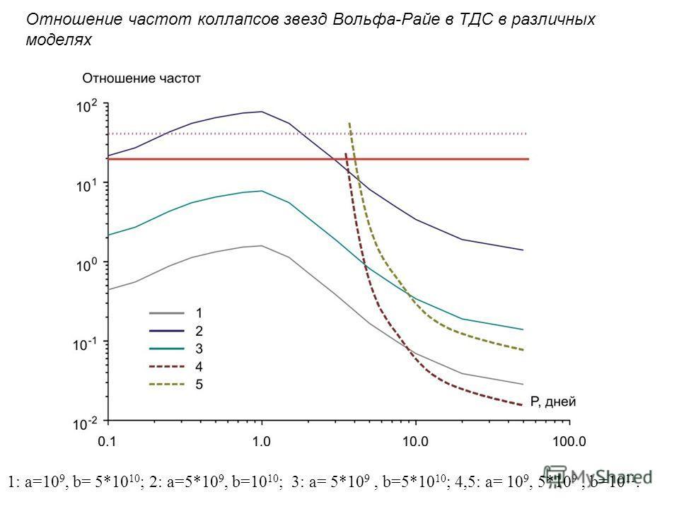 Отношение частот коллапсов звезд Вольфа-Райе в ТДС в различных моделях 1: a=10 9, b= 5*10 10 ; 2: a=5*10 9, b=10 10 ; 3: a= 5*10 9, b=5*10 10 ; 4,5: a= 10 9, 5*10 9, b=10 11.