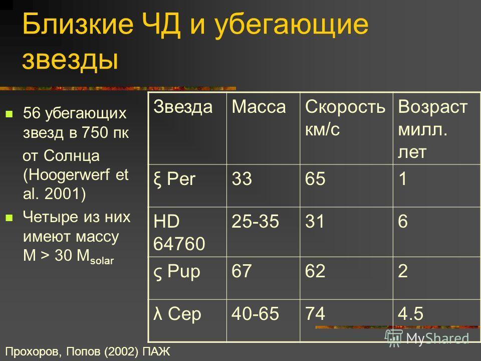 Близкие ЧД и убегающие звезды 56 убегающих звезд в 750 пк от Солнца (Hoogerwerf et al. 2001) Четыре из них имеют массу M > 30 M solar Прохоров, Попов (2002) ПАЖ ЗвездаМассаСкорость км/с Возраст милл. лет ξ Per33651 HD 64760 25-35316 ς Pup67622 λ Cep4