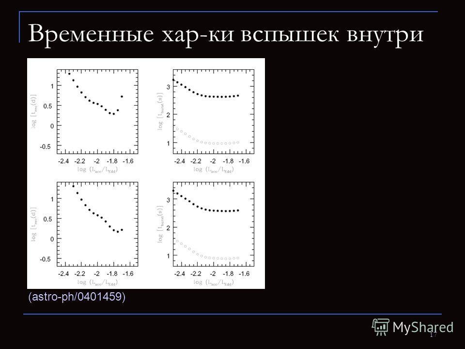 17 Временные хар-ки вспышек внутри (astro-ph/0401459)
