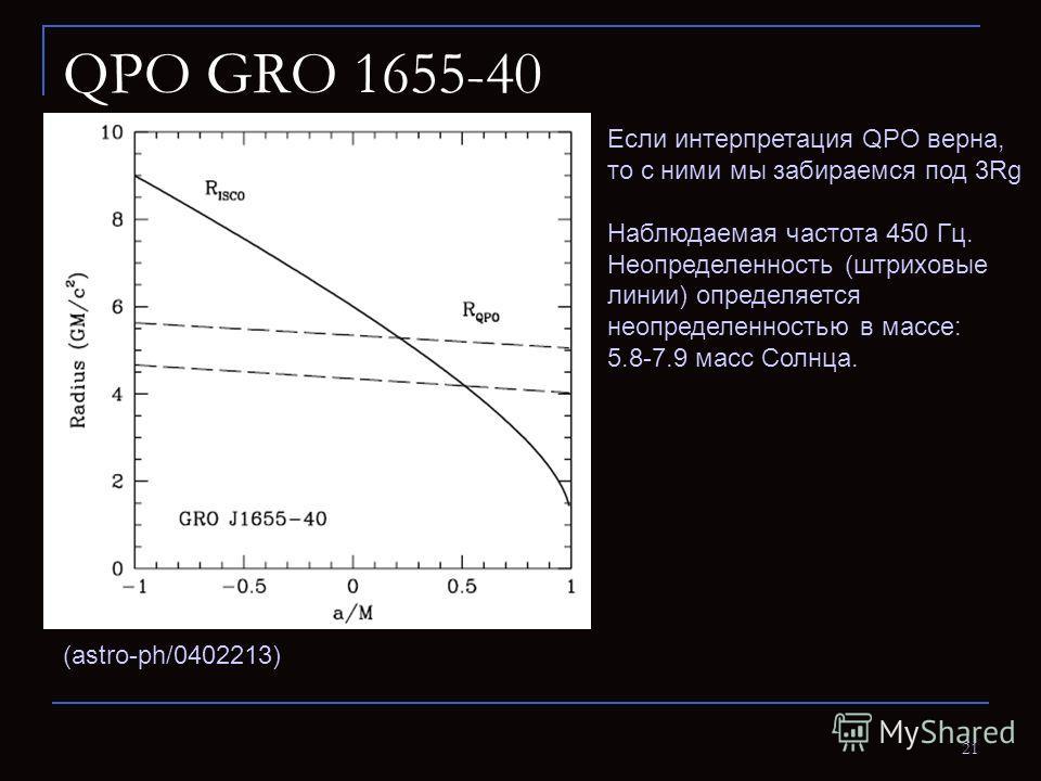 21 QPO GRO 1655-40 (astro-ph/0402213) Если интерпретация QPO верна, то с ними мы забираемся под 3Rg Наблюдаемая частота 450 Гц. Неопределенность (штриховые линии) определяется неопределенностью в массе: 5.8-7.9 масс Солнца.